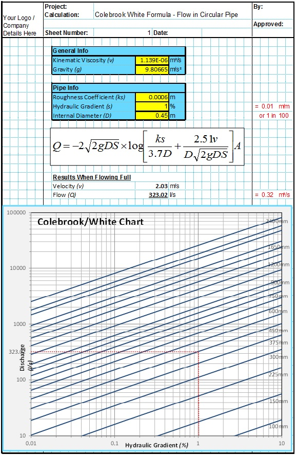 Drainage Design Spreadsheets - CivilWeb Spreadsheets