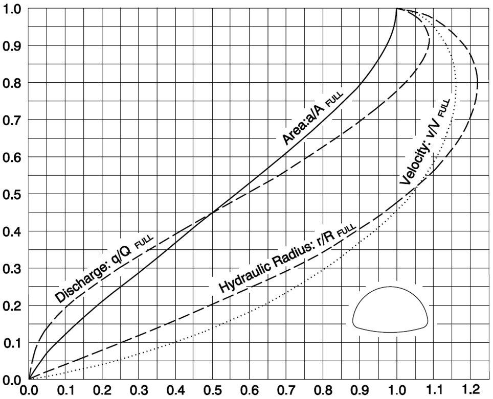 Non Circular Pipe Design - CivilWeb Spreadsheets